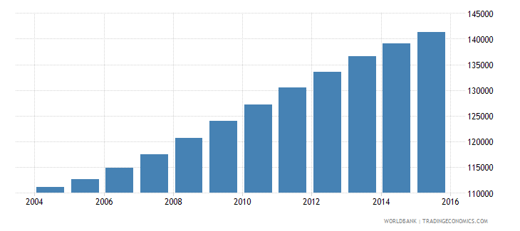 ireland population ages 7 10 male wb data