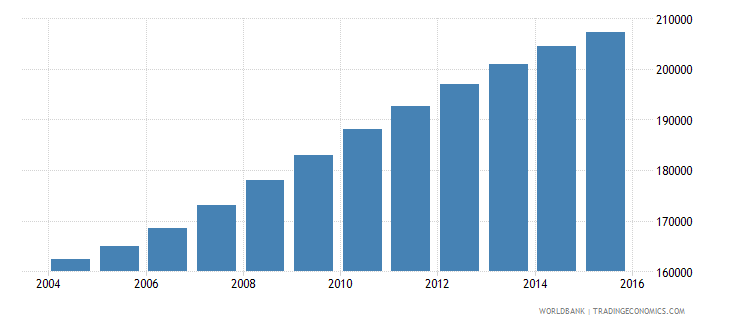 ireland population ages 7 9 total wb data