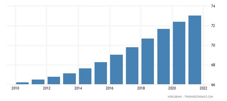 ireland population density people per sq km wb data