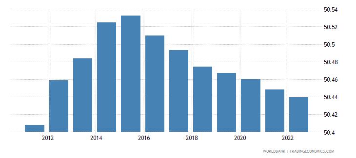 ireland population female percent of total wb data