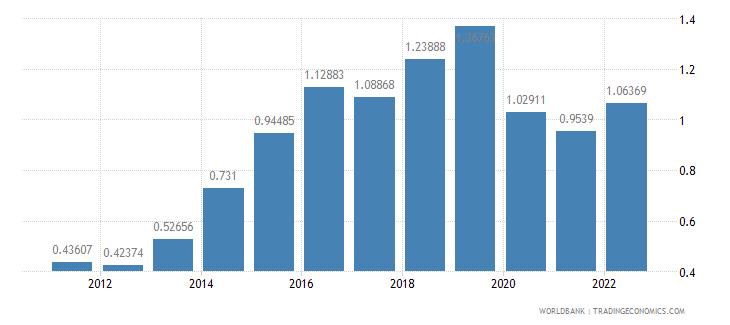 ireland population growth annual percent wb data