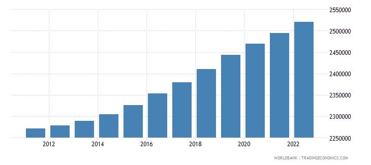 ireland population male wb data