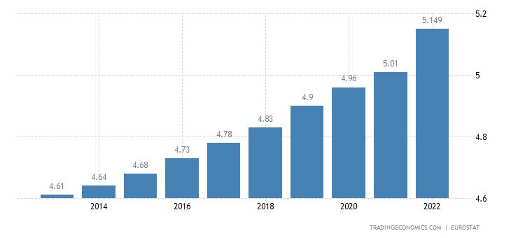 Ireland Population