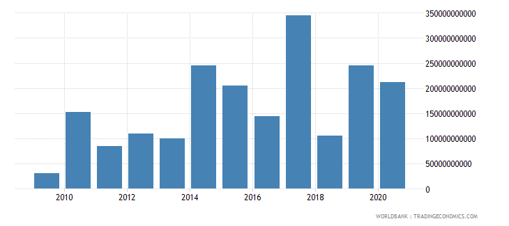 ireland portfolio equity net inflows bop us dollar wb data