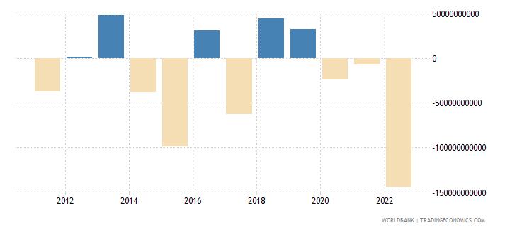 ireland portfolio investment excluding lcfar bop us dollar wb data