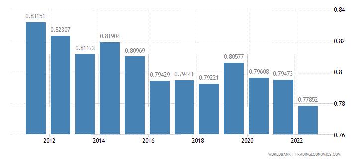 ireland ppp conversion factor gdp lcu per international dollar wb data