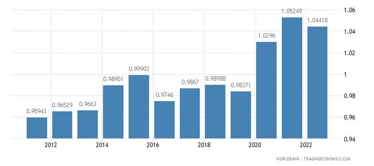 ireland ppp conversion factor private consumption lcu per international dollar wb data