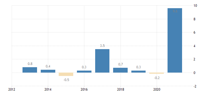 ireland private sector credit flow debt securities non consolidated non financial corporations eurostat data