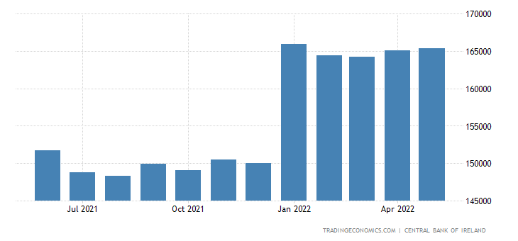 Ireland Private Sector Credit