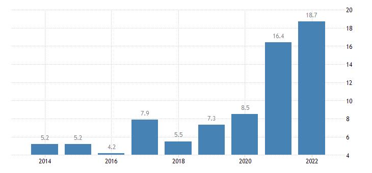 ireland private sector debt debt securities non consolidated non financial corporations eurostat data