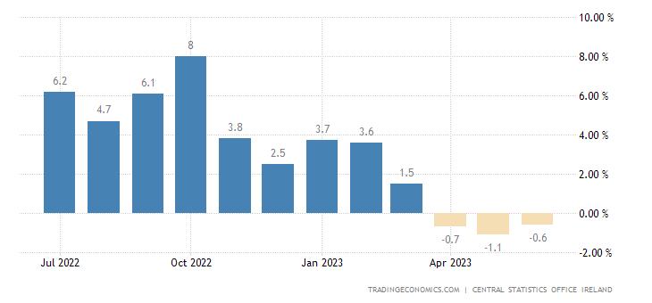 Ireland Wholesale Prices Change
