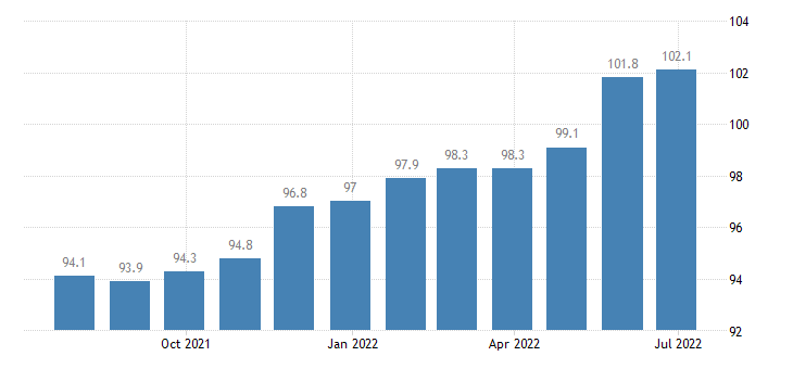ireland producer prices in industry manufacture of paper paper products eurostat data