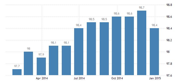 ireland producer prices in industry mig intermediate goods eurostat data
