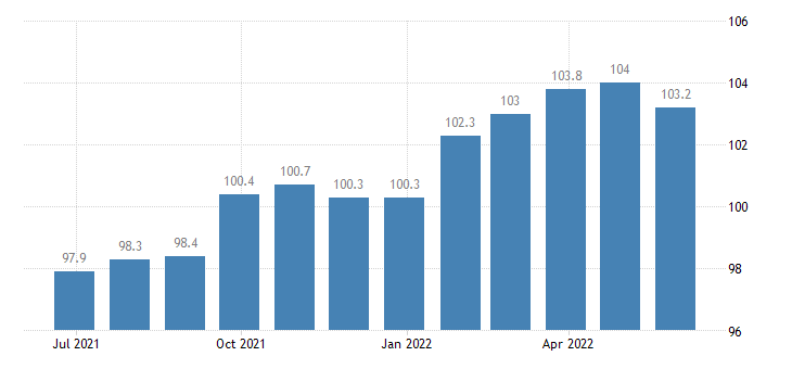 ireland producer prices in industry printing reproduction of recorded media eurostat data