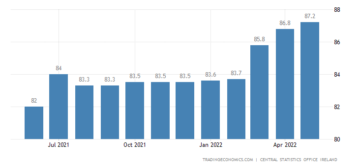 Ireland Wholesale Prices