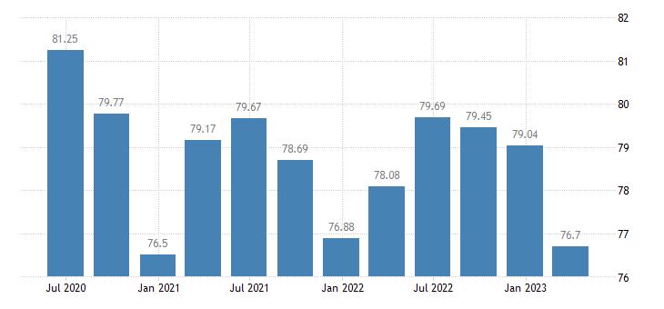 ireland profit share of non financial corporations eurostat data