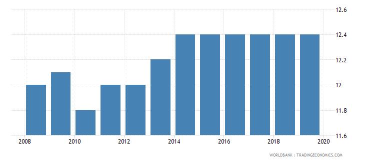 ireland profit tax percent of commercial profits wb data