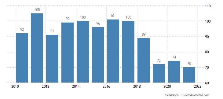 ireland railways goods transported million ton km wb data