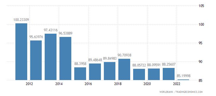 ireland real effective exchange rate index 2000  100 wb data