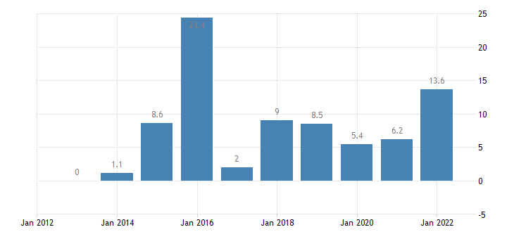 ireland real gdp growth rate eurostat data