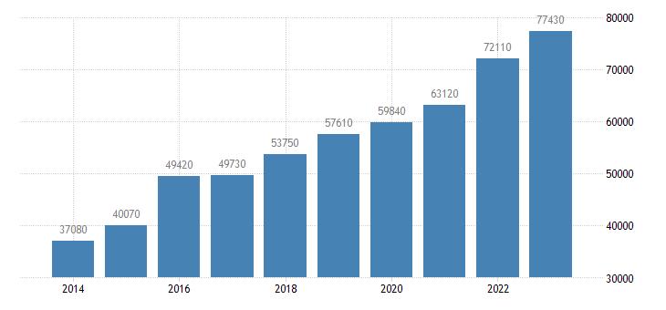 ireland real gdp per capita eurostat data