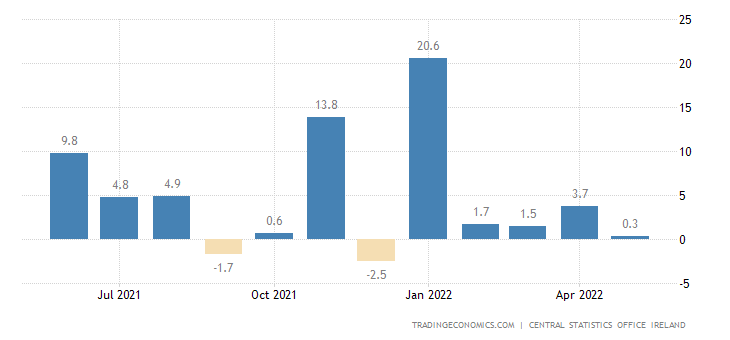 Ireland Retail Sales YoY