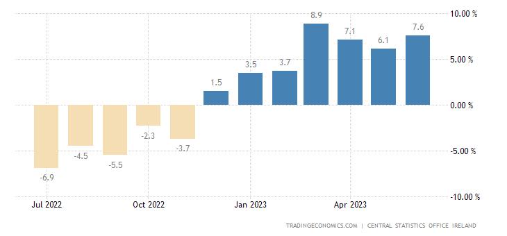 Ireland Retail Sales YoY