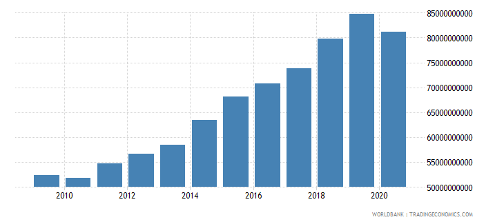 ireland revenue excluding grants current lcu wb data