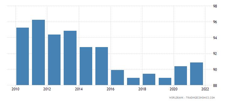 ireland rule of law percentile rank wb data