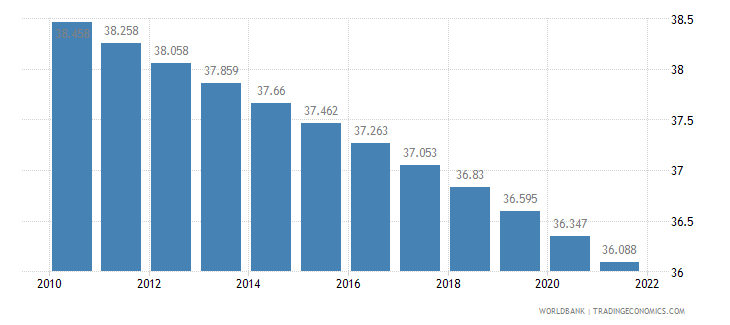 ireland rural population percent of total population wb data