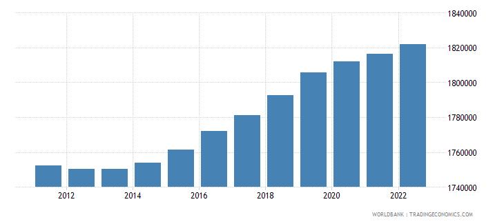 ireland rural population wb data