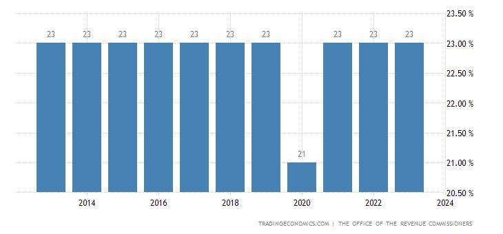 Ireland Sales Tax Rate - VAT