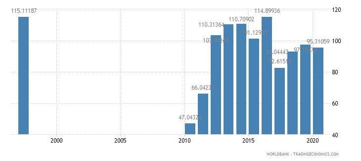 ireland school enrollment preprimary female percent gross wb data