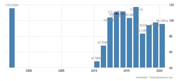 ireland school enrollment preprimary male percent gross wb data