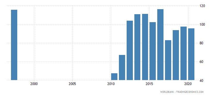 ireland school enrollment preprimary percent gross wb data