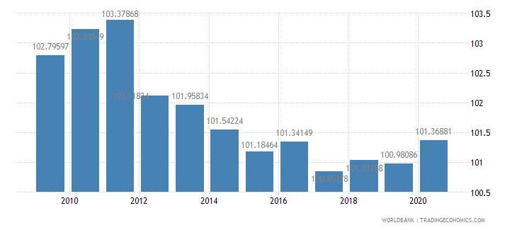 ireland school enrollment primary percent gross wb data