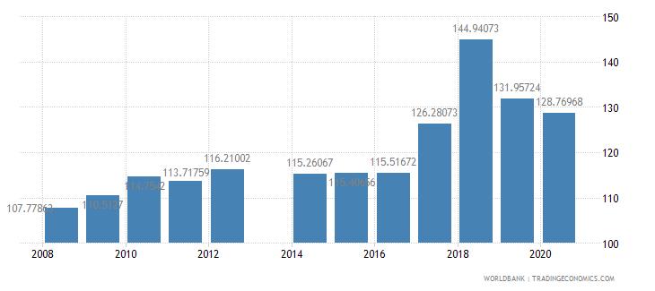 ireland school enrollment secondary male percent gross wb data