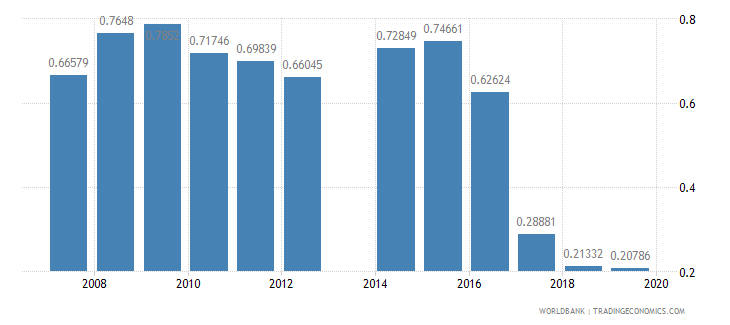 ireland school enrollment secondary private percent of total secondary wb data