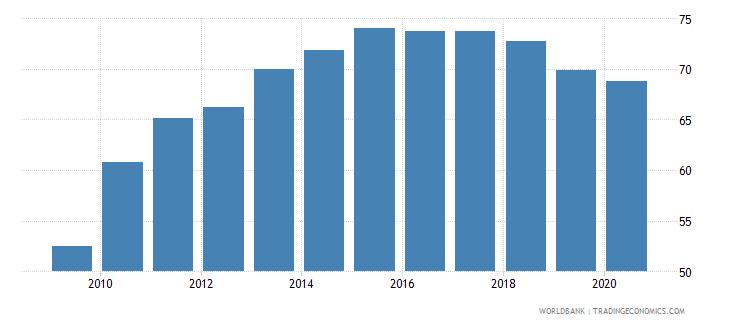 ireland school enrollment tertiary male percent gross wb data