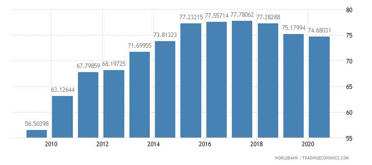 ireland school enrollment tertiary percent gross wb data