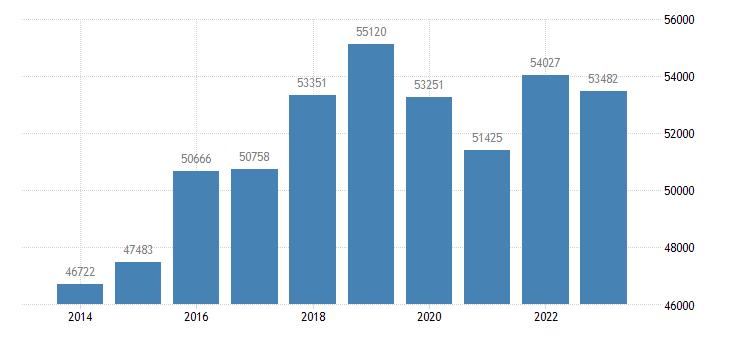 ireland sea transport of goods eurostat data