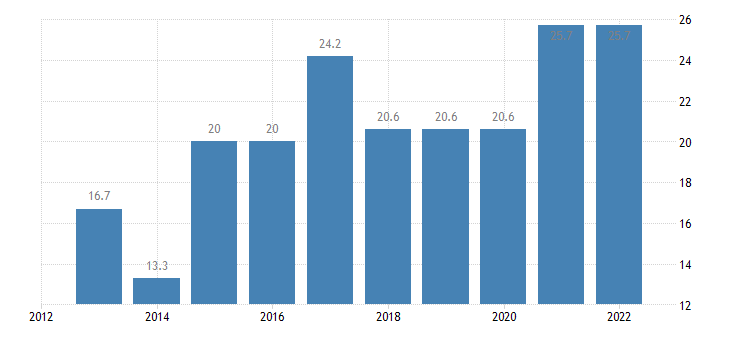 ireland seats held national gov eurostat data