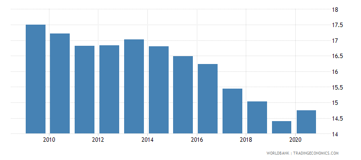 ireland self employed total percent of total employed wb data