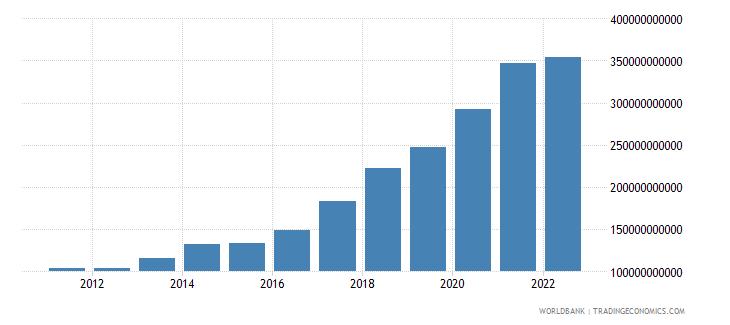 ireland service exports bop us dollar wb data