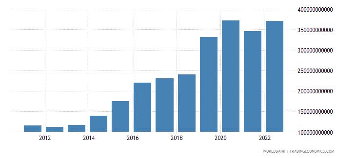 ireland service imports bop us dollar wb data