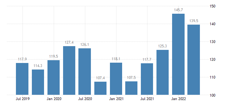 ireland service producer prices air transport eurostat data
