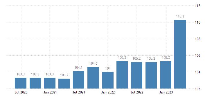 ireland service producer prices cargo hling eurostat data