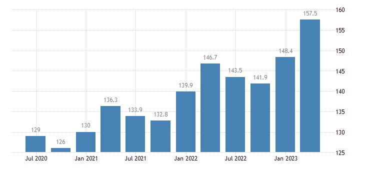 ireland service producer prices employment activities eurostat data