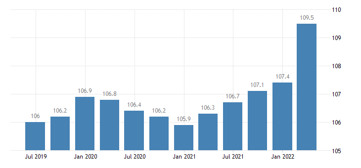 ireland service producer prices legal accounting management consultancy activities eurostat data