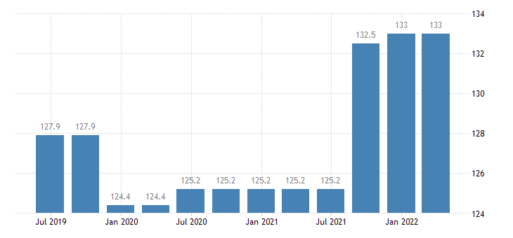 ireland service producer prices postal activities under universal service obligation eurostat data